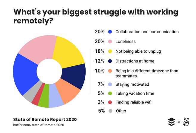 Biggest struggles remote work – Buffer remote report