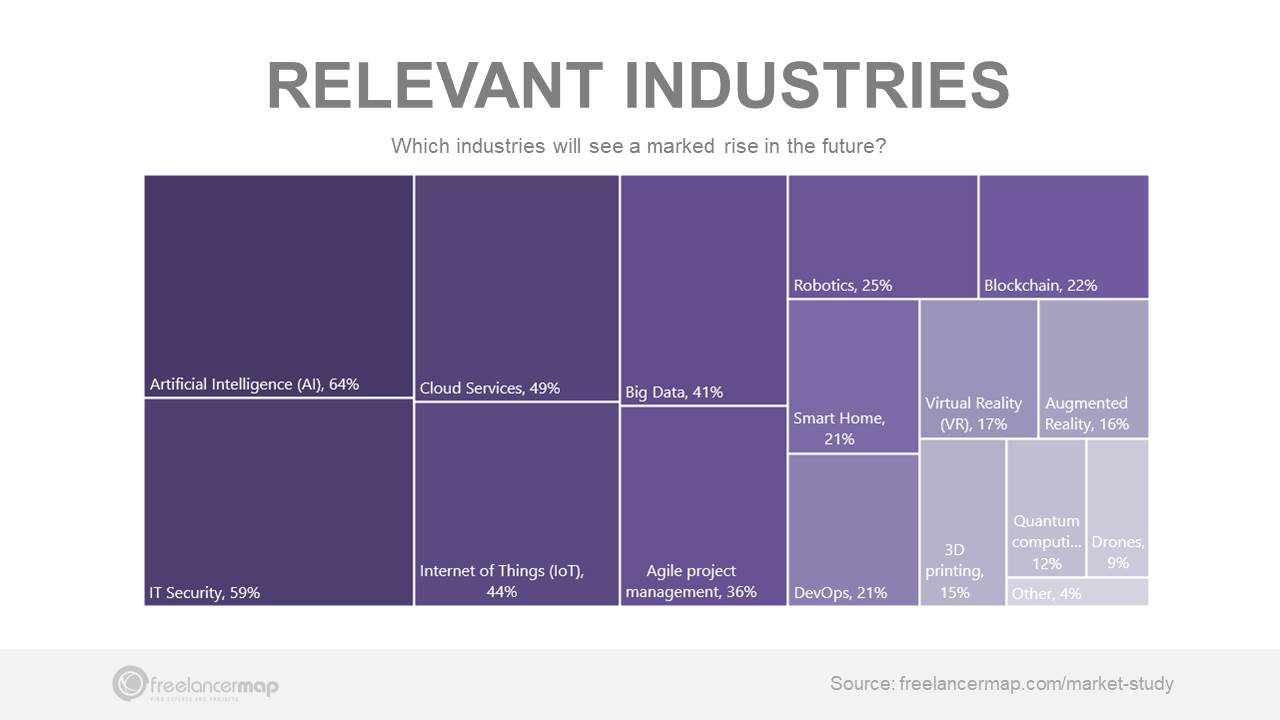 Most relevant industries in 2020 – IT Freelancer suevey