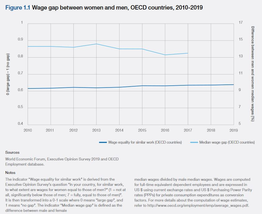Wage gap evolution 2010 - 2019 OECD countries