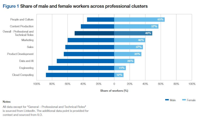 Comparison Women and men across professional cluster and tech industries