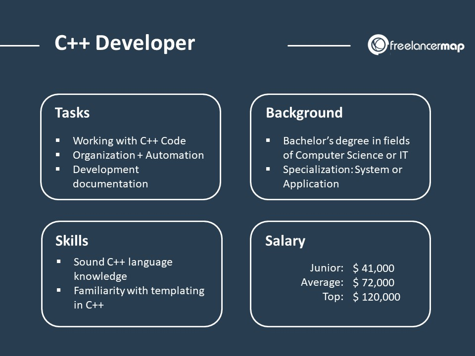 C++ Developer Role