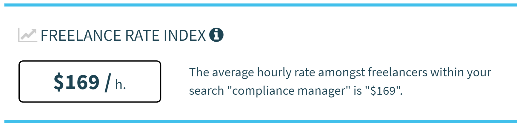 Average Freelancer Rate for Compliance Manager