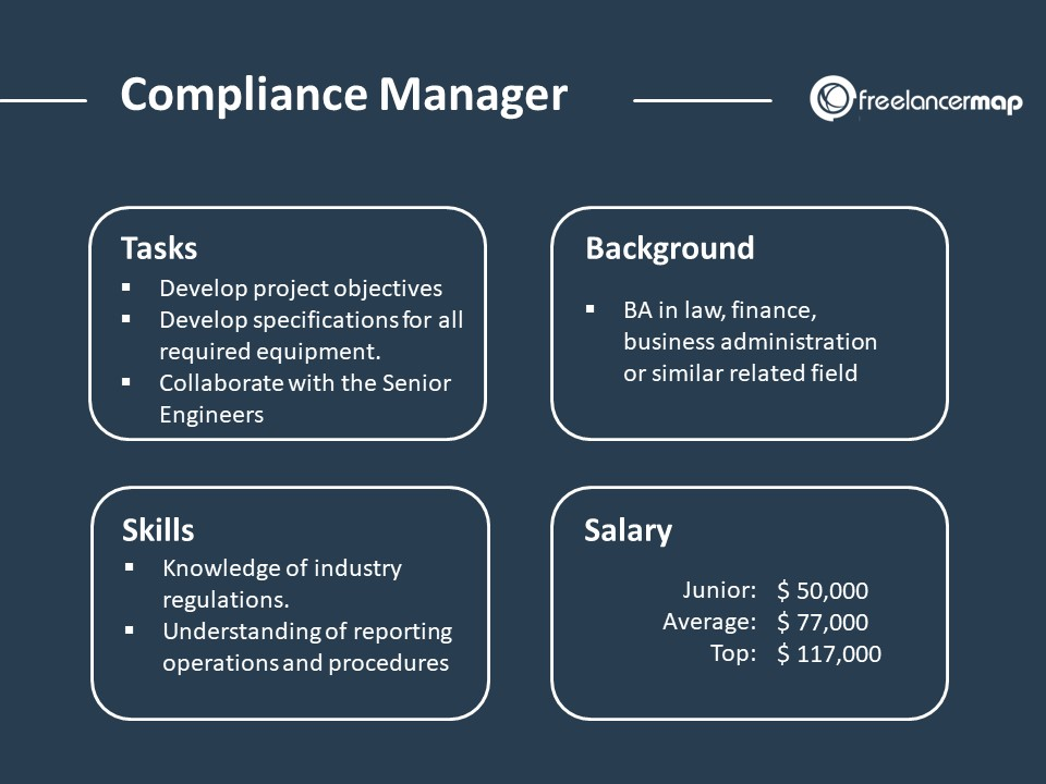 Compliance Manager Role