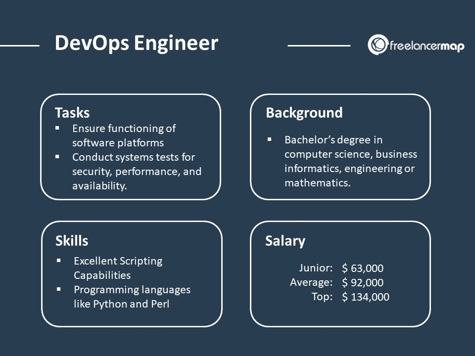 DevOps Role Overview - Tasks, skills background and salaries