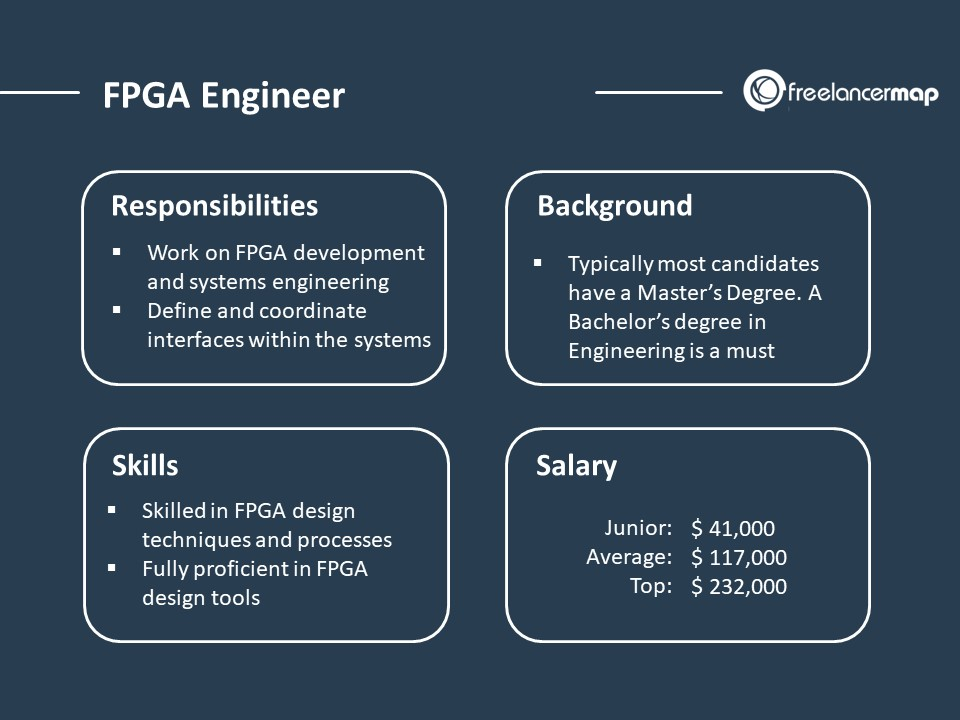 What Does An Fpga Engineer Do
