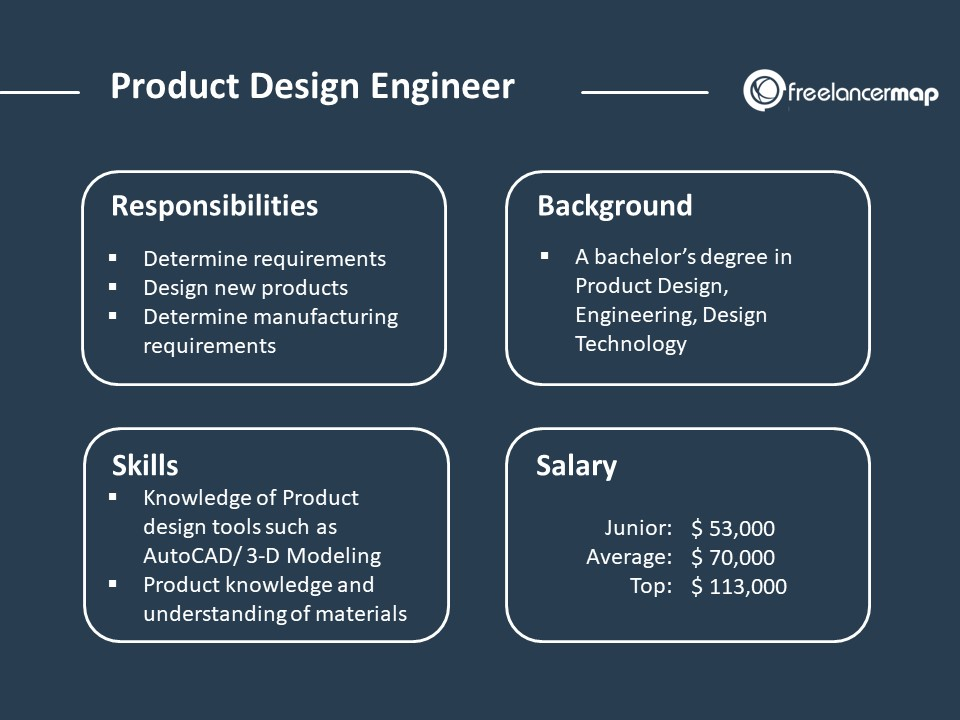 What Does A Product Design Engineer Do Career Insights