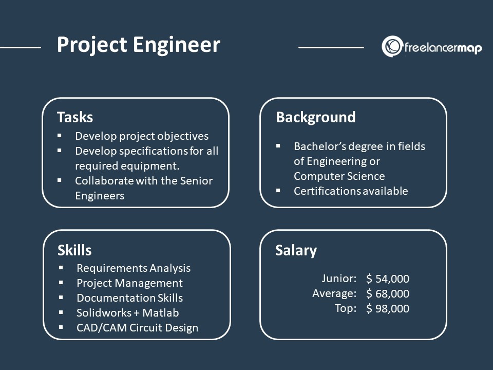 Project Engineer Role Description