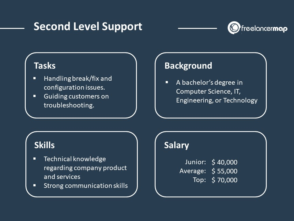 Second Level Support Role