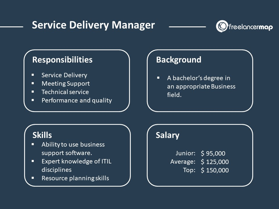 Service Delivery Manager Role