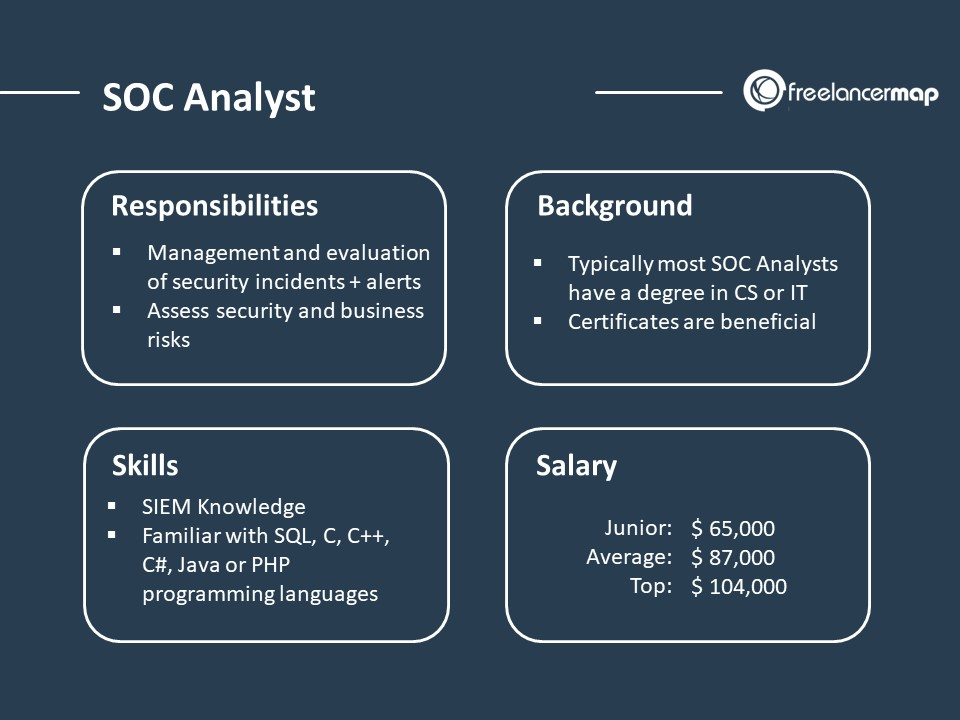 SOC Analyst – The role: Responsibilities, Skills, Background, Education and Salary