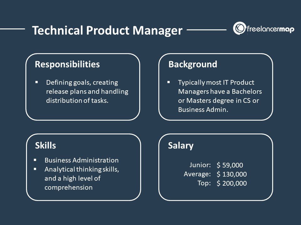 Technical Product Manager – The role: Responsibilities, Skills, Background, Education and Salary
