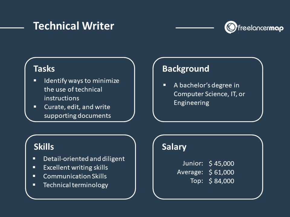 Role overview of a technical writer